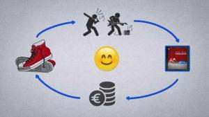 Vor einem grauen Hintergrund ist mit Pfeilen ein Kreislauf der Werbung mit verschiedenen Symbolen eingezeichnet: der Werbung selbst, Geld, Turnschuhen und zwei Strichmännchen, die Musik machen. In der Mitte befindet sich ein Smiley.